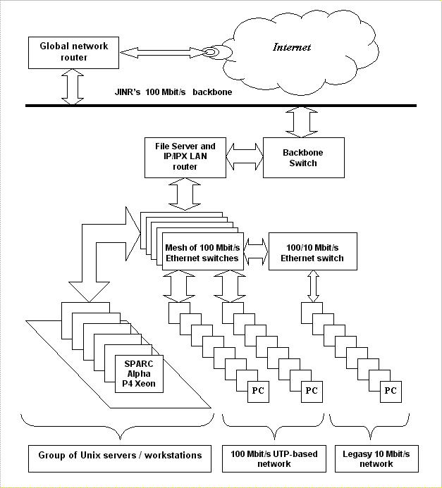 Схема прокладки домашней локальной сети
